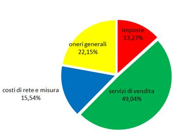 Quota CDP Reti venduta ai cinesi